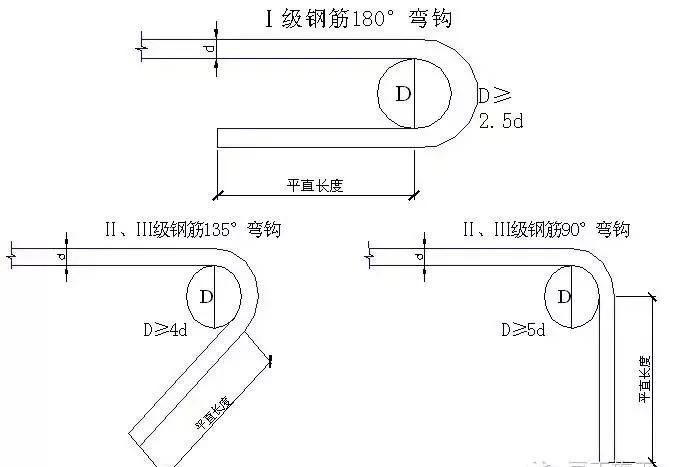 钢筋工程标准做法(获奖了)