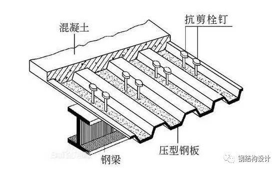 钢砼组合楼盖介绍