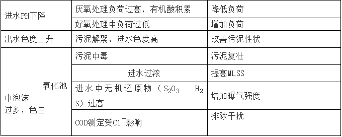 [干货]最全污水处理系统介绍_5