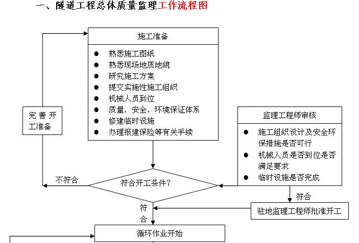 [江苏]高速隧道工程施工监理实施细则(166页)_5