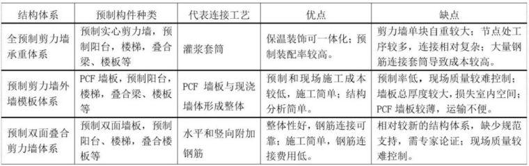 """""""中国制造2025""""引领下的设计转型——装配式住宅结构设计要点"""