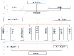 郑州市自由路(铭功路-民主路)等十三条道路工程第3标段技术标