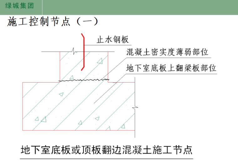 绿城集团标准施工工艺工法参考节点(共170页)