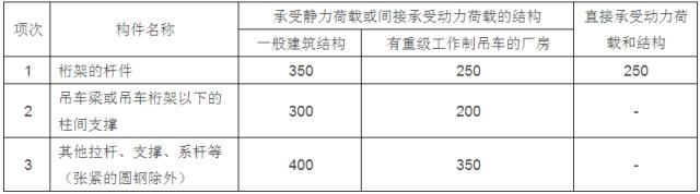 [钢构知识]钢结构设计计算用表_9