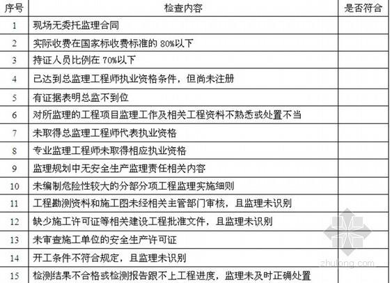 [江苏]某监理公司总监工作条例工作手册(2013年 表格 内容详细)