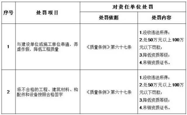 住建部:五方责任主体处罚细则!工程质量建设单位担首责!_5
