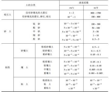 防渗工程施工工艺与技术标准实用手册