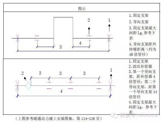 暖通专业支吊架做法大全,附计算和图片!_38