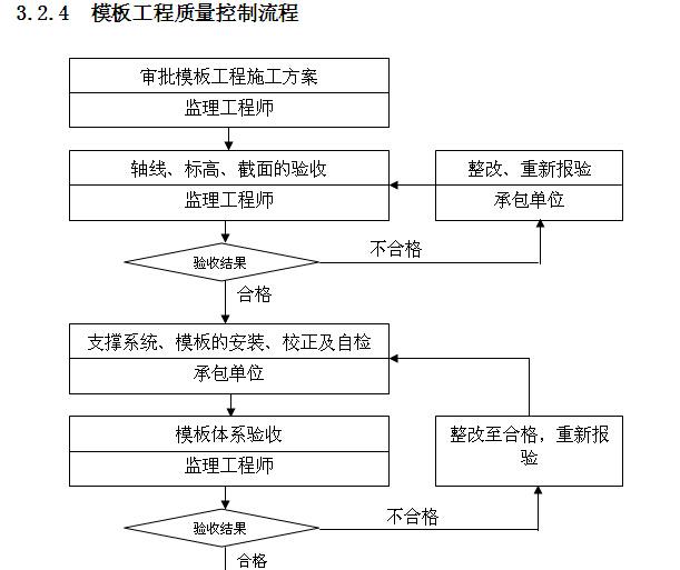 小学工程监理实施细则范本(150页,图文丰富)_4