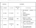 [毕节]棚户区改造工程安全管理施工方案(115页)
