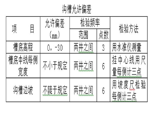道路施工组织设计(270页)