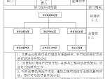知名房地产公司全套管理制度及流程(213页,图文丰富)