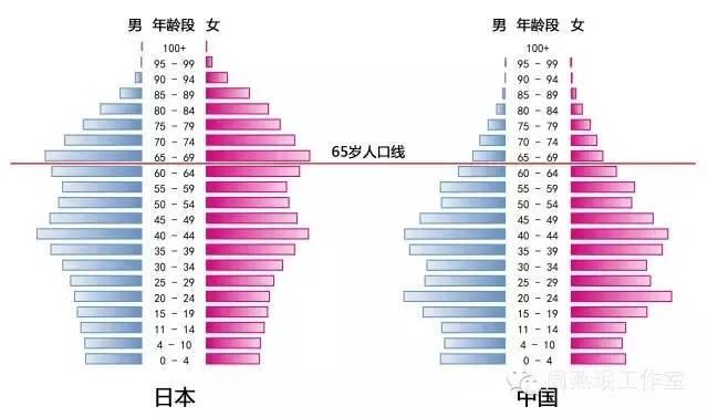 日本养老建筑设计的经验总结——五个方面