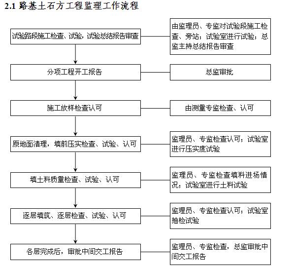[厦门]公路桥梁提升改造工程监理实施细则(227页,图文丰富)_8