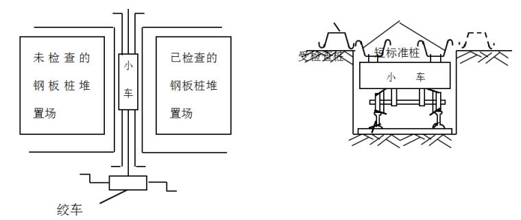 钢板桩围堰施工方法
