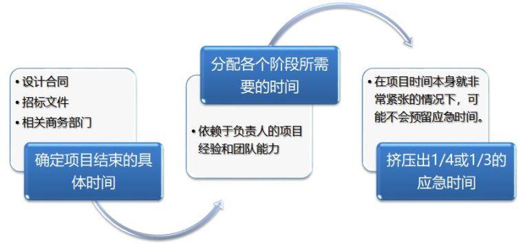 开扒|实际项目中,项目负责人如何进行项目管理_6