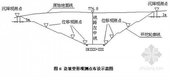 [贵州]铁路工程路基深挖路堑施工方案(中铁隧)