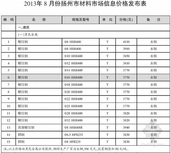 [扬州]2013年8月建设工程材料信息价(全套41页)