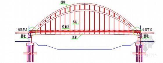 拱梁节点位置示意图