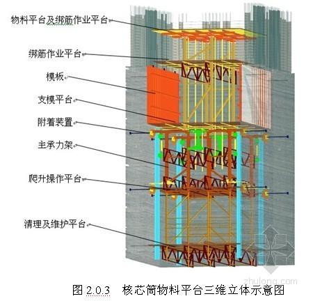 核芯筒内外墙体液压爬模施工工法