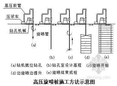 [广东]某港口地基处理高压旋喷桩施工方案