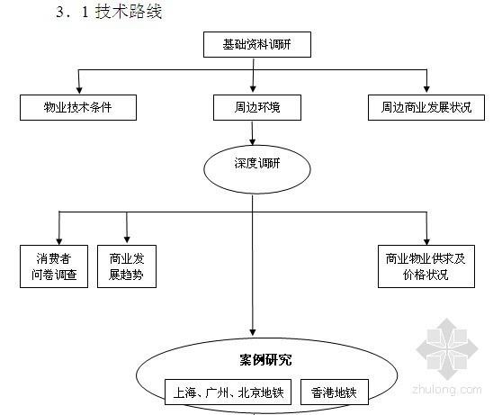 2014年地下商业购物中心物业经营管理策略(含经济效益评估 市场推广建议)