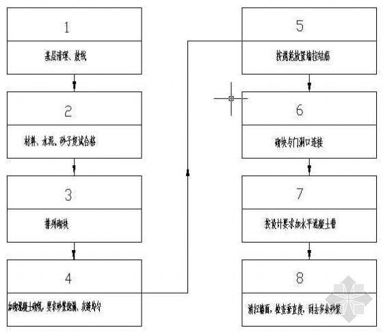 加气混凝土砌块砌筑工程工艺流程图