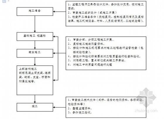 铁路工程钢筋混凝土监理实施细则(质控详细)