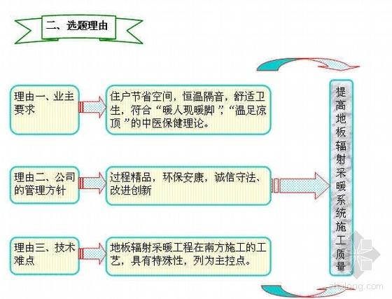 提高地板辐射采暖系统施工质量(QC成果 图表丰富)