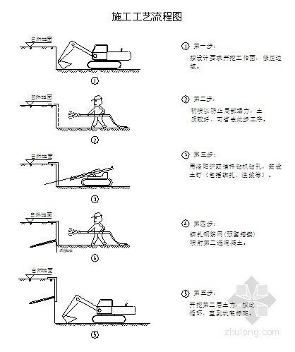 [北京]小区基坑土方挖运及支护施工方案
