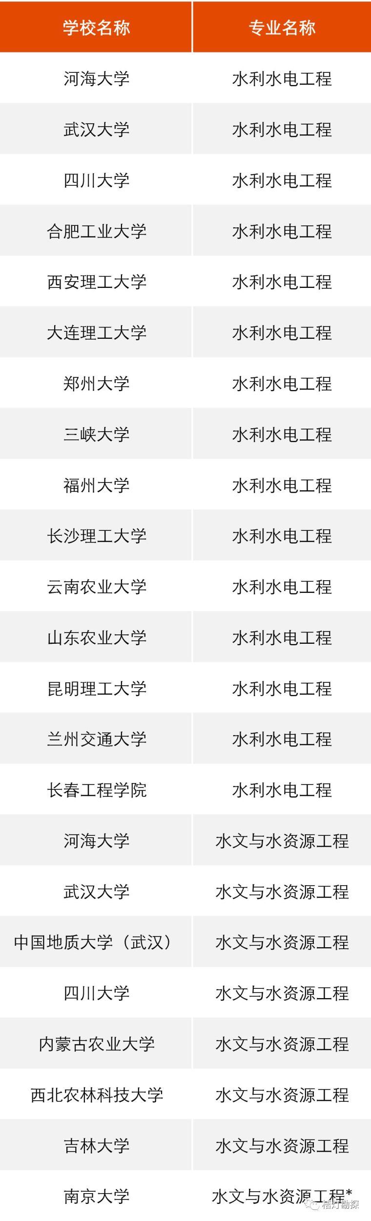 """教育部公布293个地学类工科专业进入全球""""第一方阵""""!_7"""