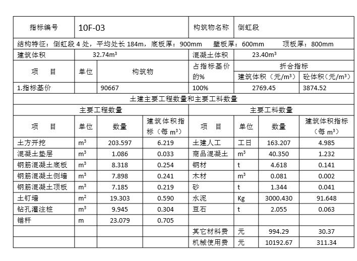 管廊造价估算(实例超全表)_2