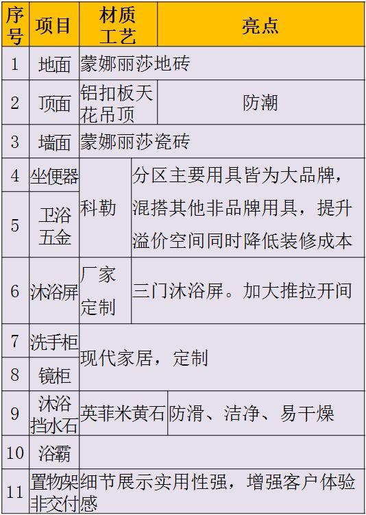碧桂园4.0精装修标准——核心亮点_20