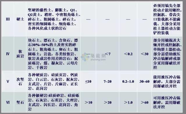 工程勘察中常用岩土工程参数及选用(超清晰表格)_19