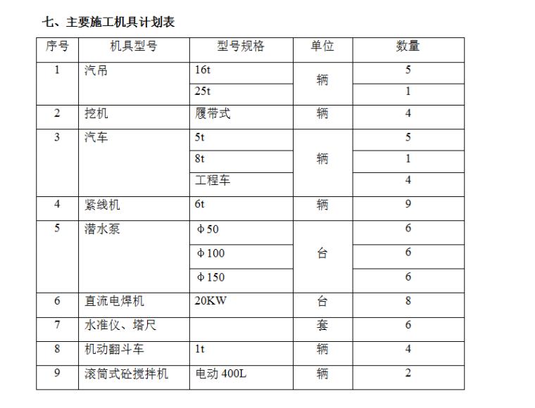 主要施工机具计划表