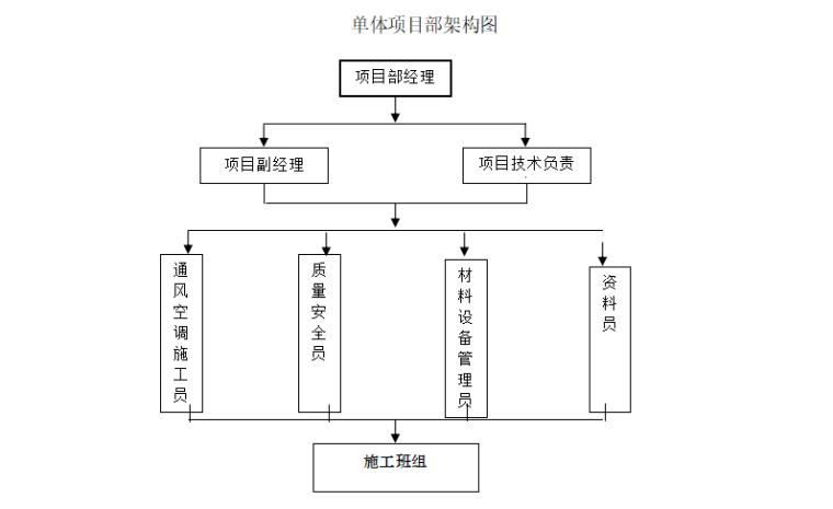 中央空调系统施工组织方案