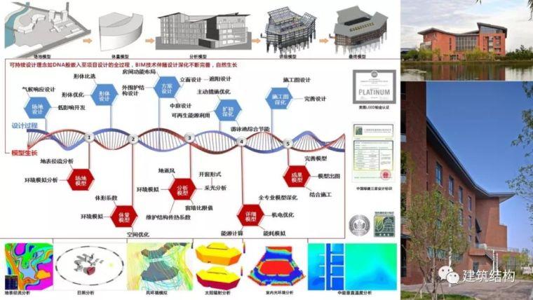 """BIM正向设计实现绿色建筑""""零能耗""""_45"""