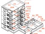 房屋的建筑施工图和结构施工图(PPT,172页)