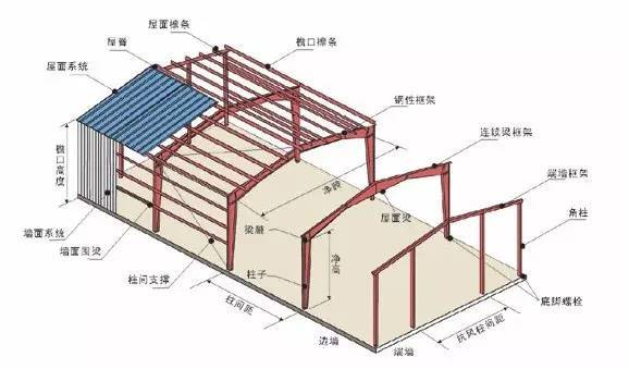 U型钢截面惯性矩资料下载-钢结构专业术语和符号