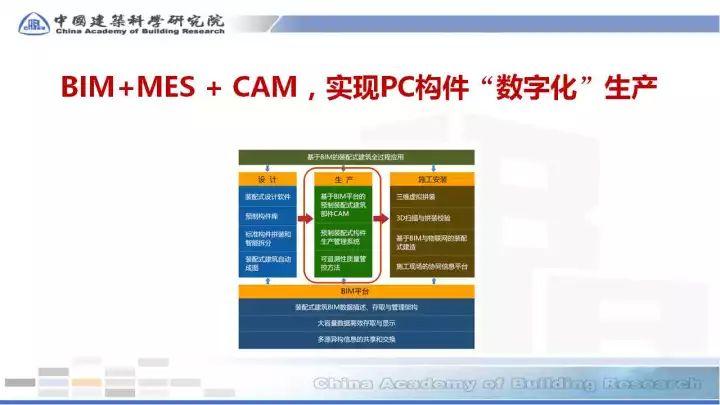 BIM在预制装配sbf123胜博发娱乐全过程的应用(48张PPT)_27
