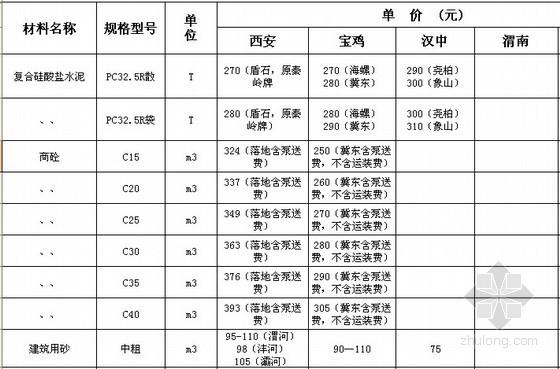 [陕西]2014年5月建设材料价格信息(3市)