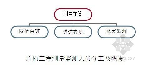[广东]地铁工程施工测量现场管理细则(盾构法)