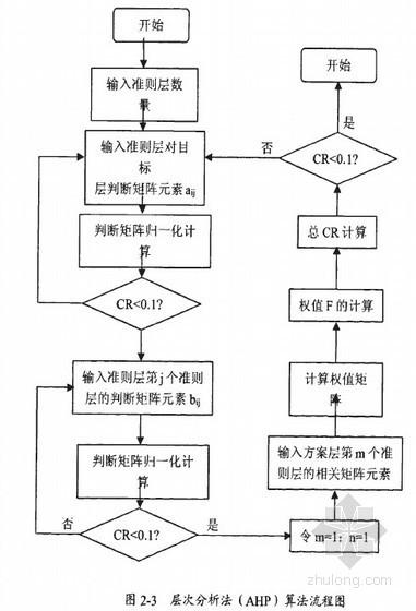 [硕士]高校基建项目全过程造价管理模式研究[2010]
