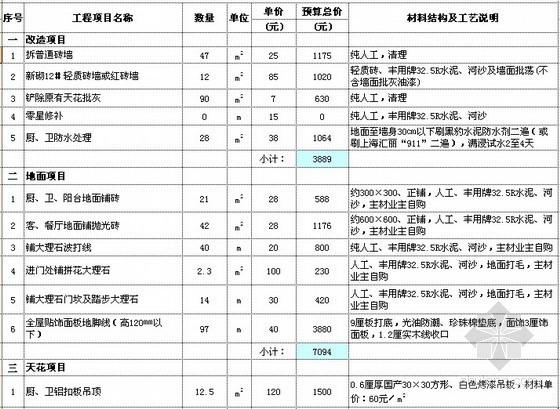 [深圳]家装工程预算书及施工图全套(欧式)