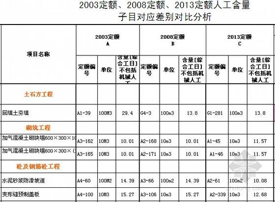 [湖北]2003、2008、2013版预算定额人工含量对比分析(含套项区别)