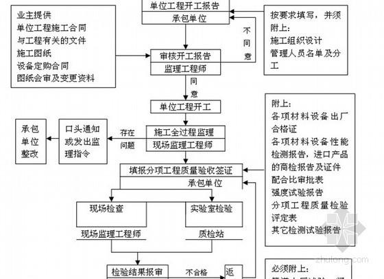[广州]200页高层住宅楼工程全程施工监理细则(2013年 全程监理)