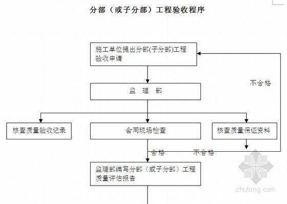钢结构工业厂房及网架工程监理细则