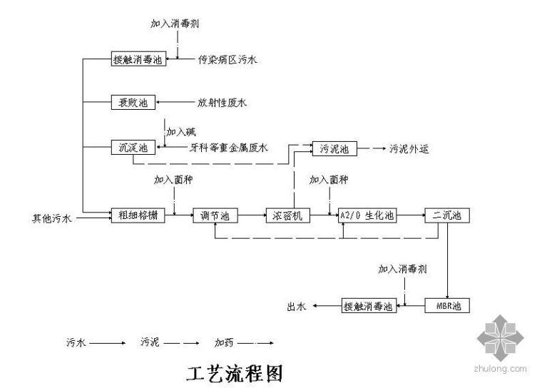 某大型医疗废水处理工艺流程图