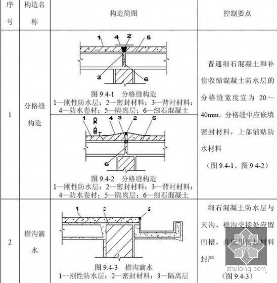 大型企业工程施工技术管理标准手册(4340页图表齐全)-刚性防水屋面细部构造