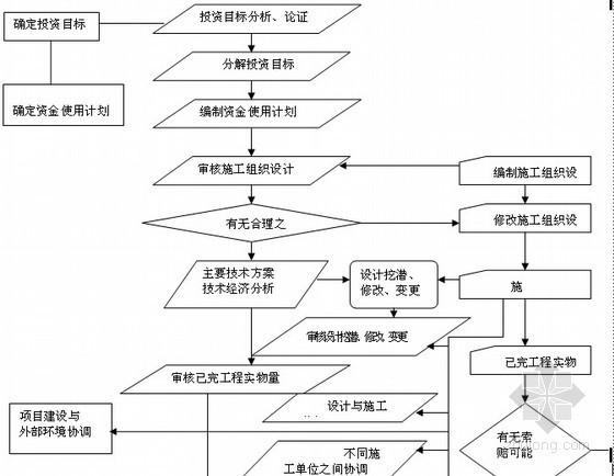 施工阶段投资控制的工作流程